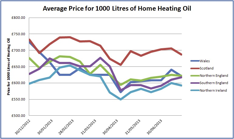 Oil Price Home Heating Northern Ireland