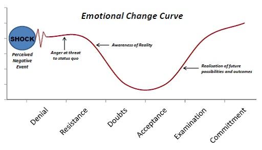 Emotional change curve graph