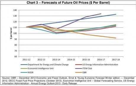 oilforecasts