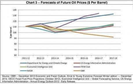 oilforec