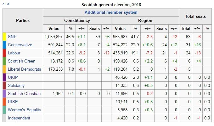 2016votes