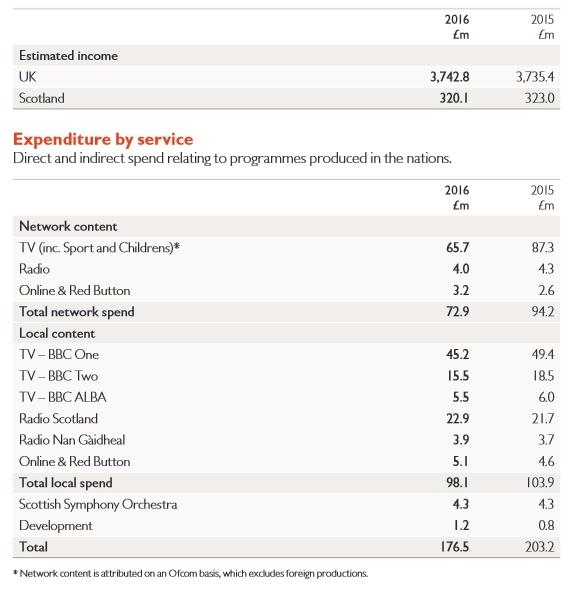 bbcscotlandfinancial