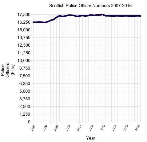 policenumbers