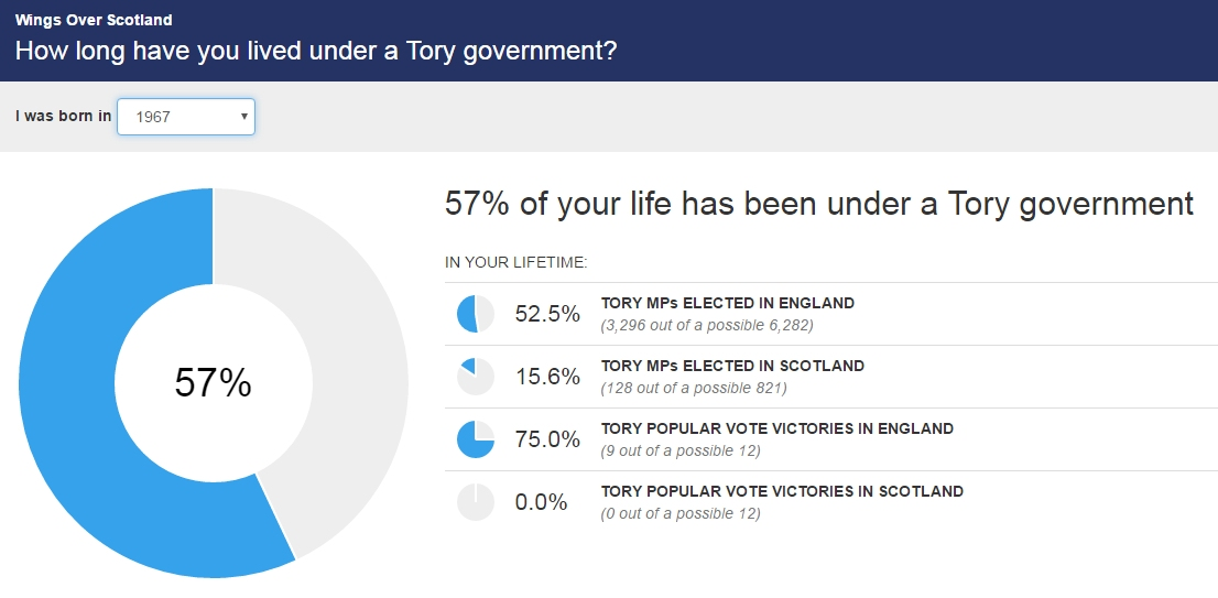 Wings Over Scotland | The Tory Calculator