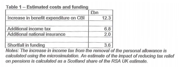 Wings Over Scotland | The missing half of the equation