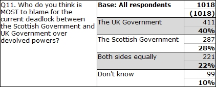 Wings Over Scotland | Don't knows and don't cares