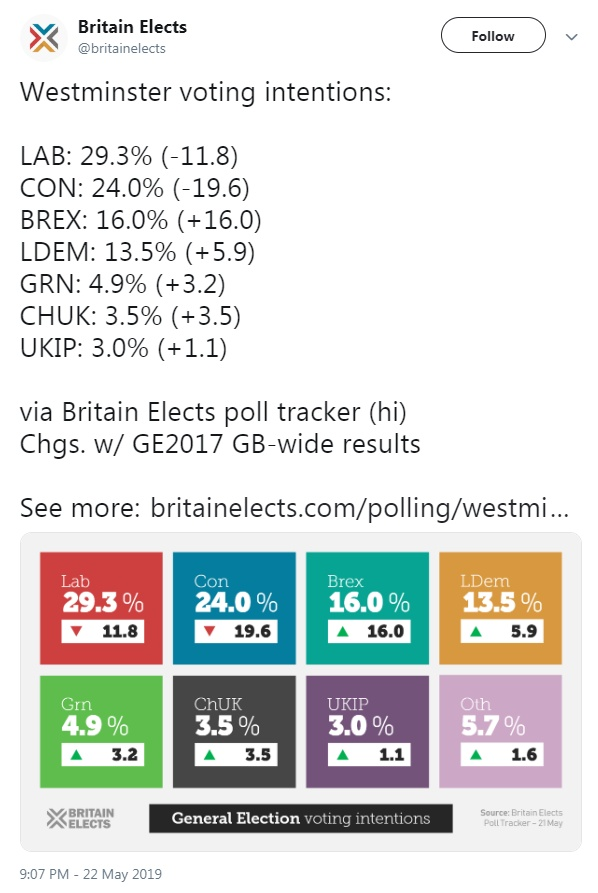 c7e4e483 ... and the vagaries of the UK electoral system (which would still severely  restrict the number of MPs the Brexit Party and Lib Dems could hope to ...